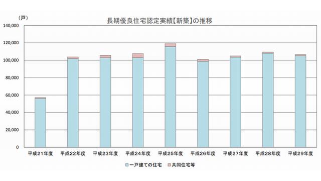 長期優良住宅認定グラフ