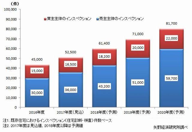 既存住宅インスペクション市場は、2018年度には6万件超に拡大へ