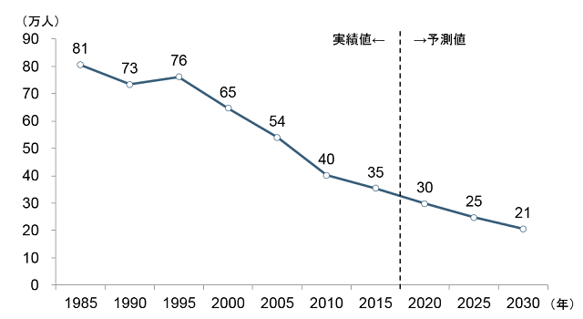 大工の人数が2030年には21万人減少 野村総研が予測する