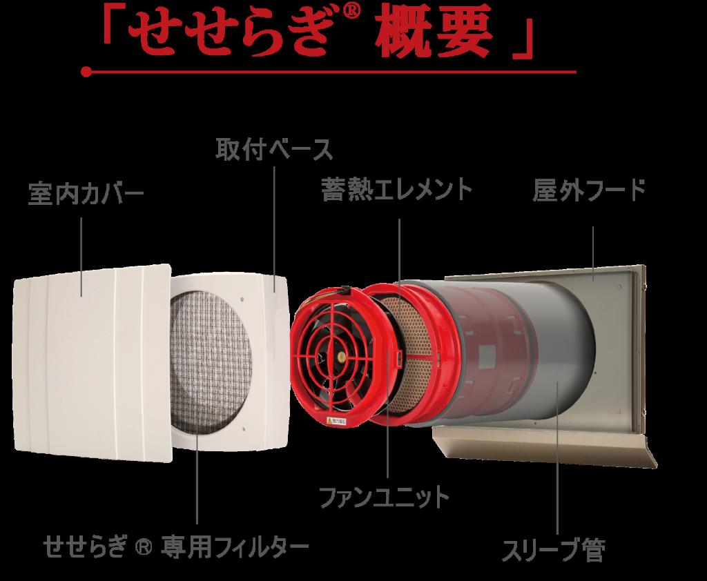 ダクトレス熱交換換気システム「せせらぎ」から、暖房の期間を2カ月短縮。