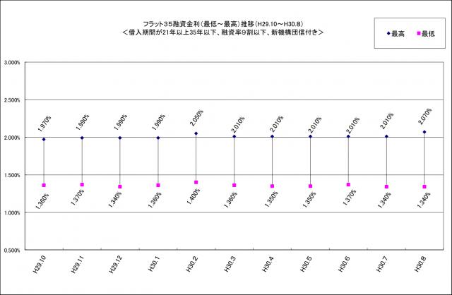 8月のフラット35の金利は、前月並み