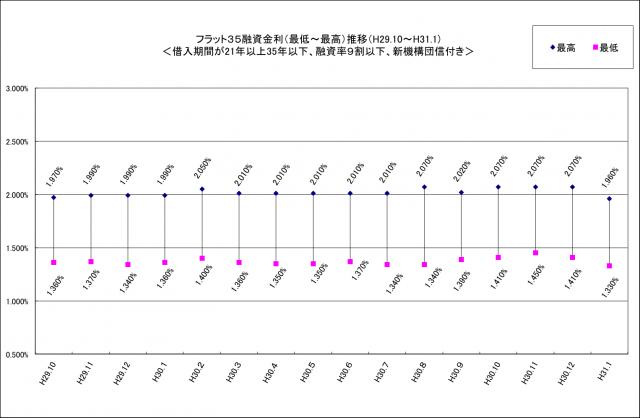 「フラット35」の金利が2カ月連続で下降