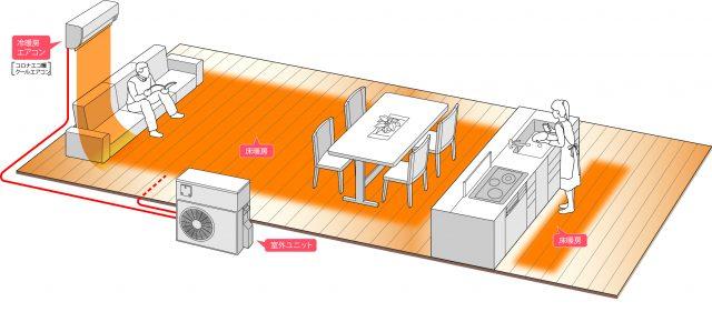 コロナから、1台の室外ユニットで冷暖房エアコンと床暖房の併用可能へ