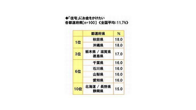 「住宅にお金をかけたい人」都道府県調査、1位は「秋田」と「沖縄」