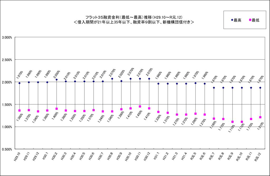 「フラット35」の金利が、2カ月連続で上昇へ