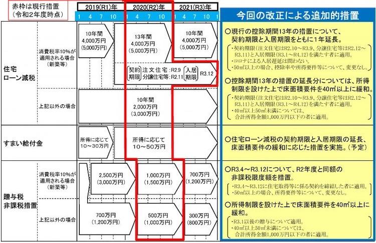 2021年度税制改正大綱を閣議決定 住宅ローン減税等を延長へ